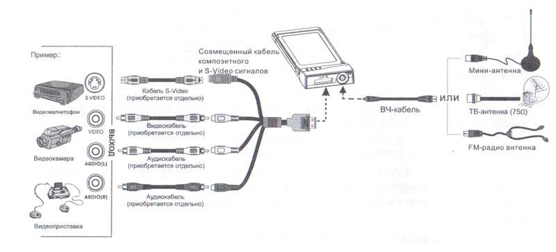 Схема подключений к тюнеру